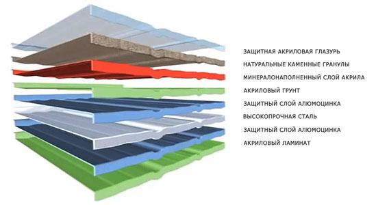структура тилкор - Покровстрой