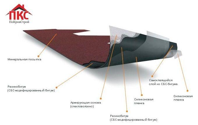 struktura-bitumnoi-krovlya-pokrovstroi