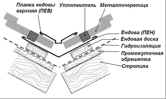 pokrovstroy-metallocherepitsaendova
