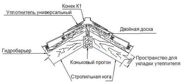 pokrovstroy-metallocherepitsakonek2