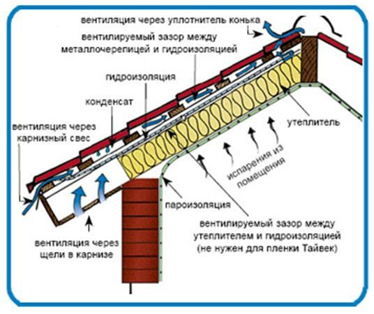 pokrovstroy-vilpe-ventilyaciya-krovli