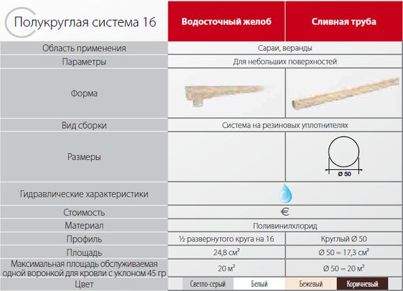 pokrovstroy-vodostok_nicoll-lg16