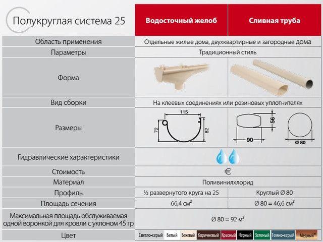 pokrovstroy-vodostok_nicoll-lg25