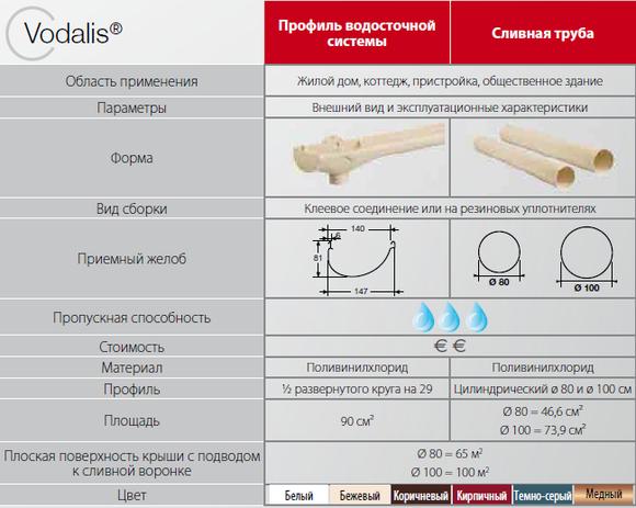 pokrovstroy-vodostok_nicoll-vodalis1
