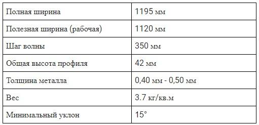 Металлочерепица Валенсия, таблица технических характеристик