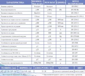 Технические характеристики ПВХ мембраны Multiplan